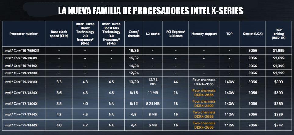 nuevo procesador i9