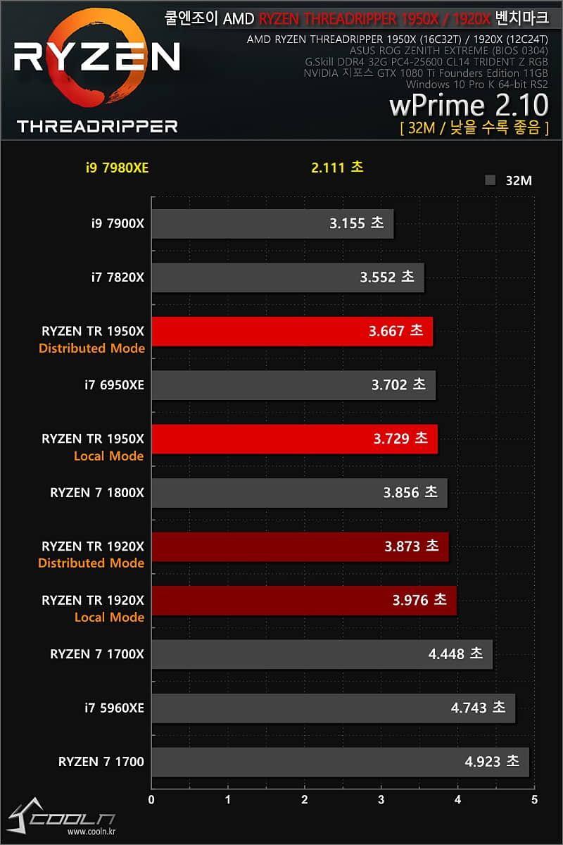 benchmarks Intel Core i9