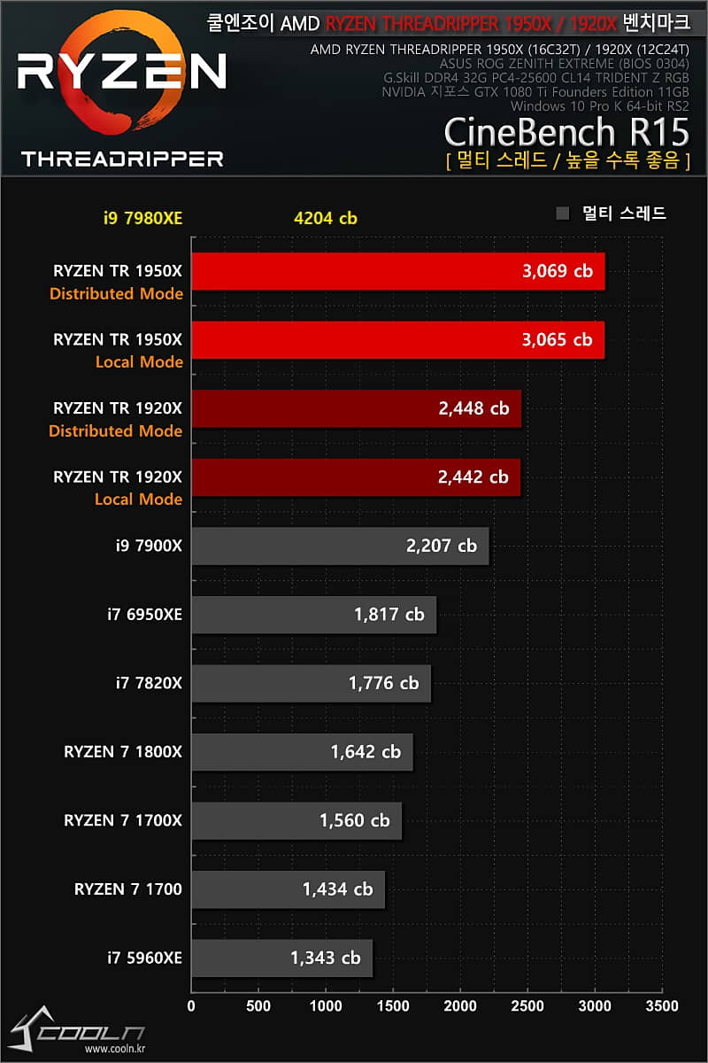 Intel-Core-i9-7980XE-Coolenjoy-3
