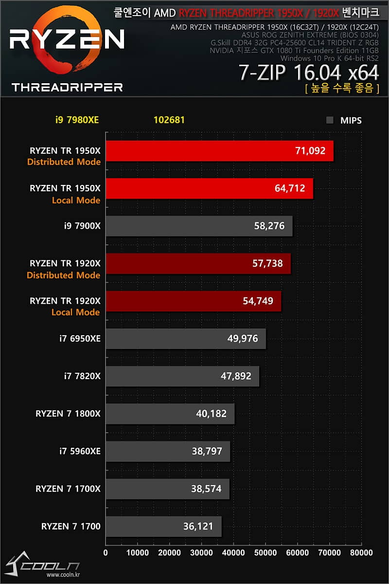 Intel-Core-i9-7980XE-Coolenjoy-5