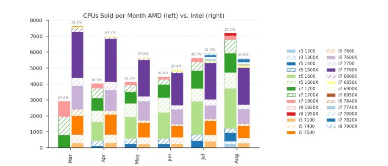 gráfico de ventas AMD Intel