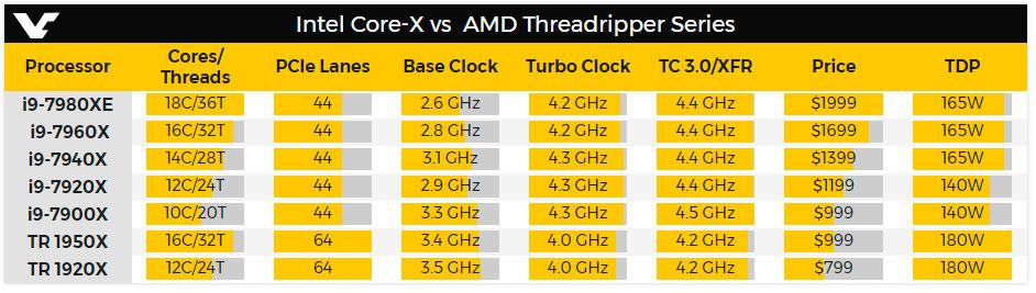 Comparativa precios i9 threadripper