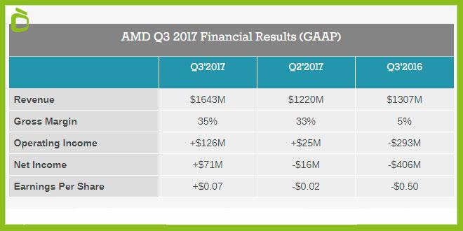 Beneficios AMD q3