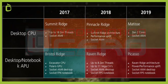 Cronograma nuevos Ryzen