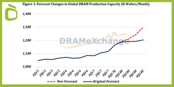 Gráfico precio DRAM con la previsión de mantener el precio en lugar de aumentar